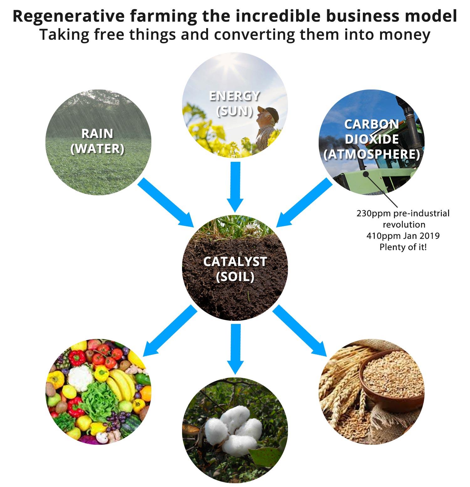 Regenerative Farming the incredible business model