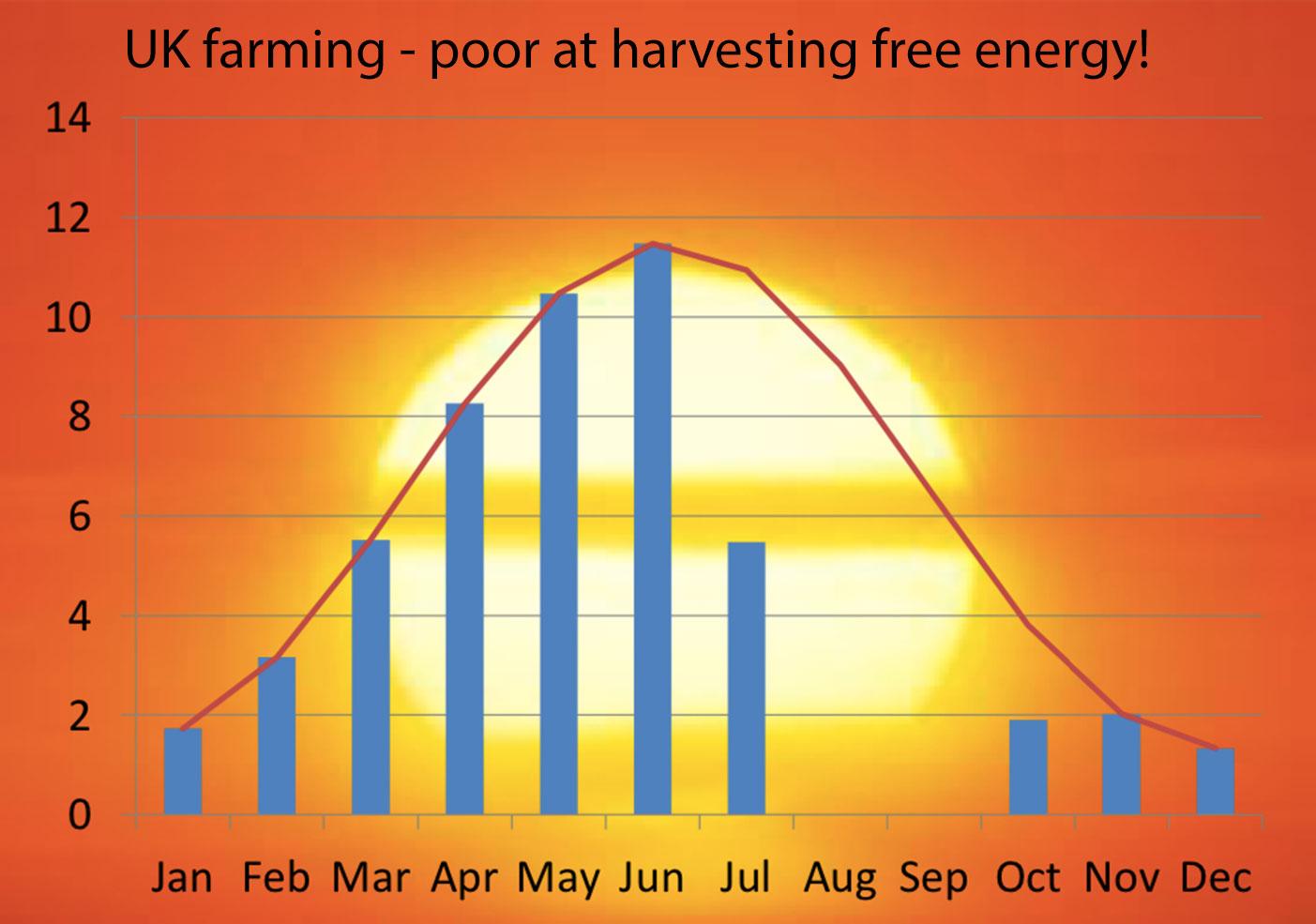 UK farming - poor at harvesting free energy!